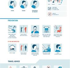 Corona Virus Germ Prevention Poster
