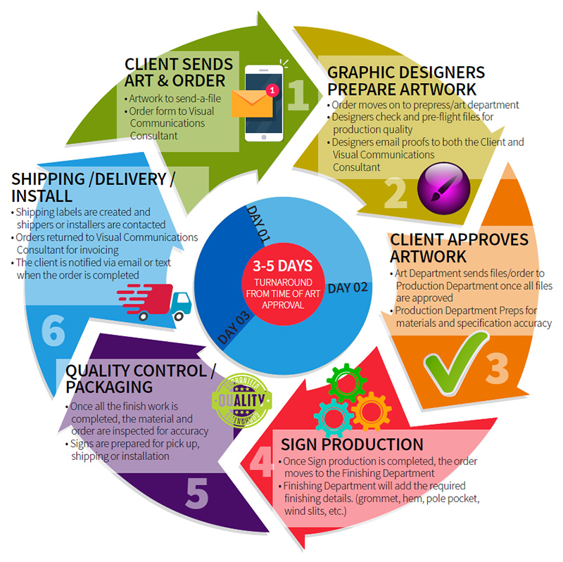 FASTSIGNS Ordering Process
